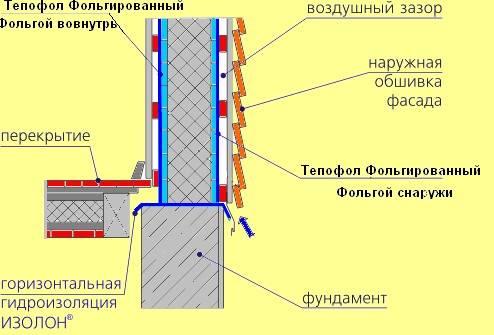 Пенотерм – с утеплением бани ноль проблем! Все особенности и характеристики материала