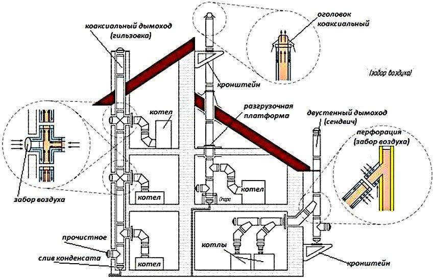 Устраняем обледенение коаксильного дымохода – пять практичных способов