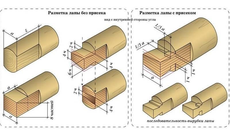 Виды рубки срубов и бревенчатые стены
