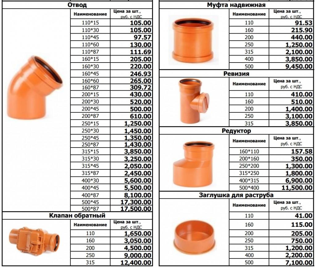 Канализационные трубы и фитинги для наружной и внутренней канализации: пластиковые, пвх, полипропиленовые (размеры, диаметр)