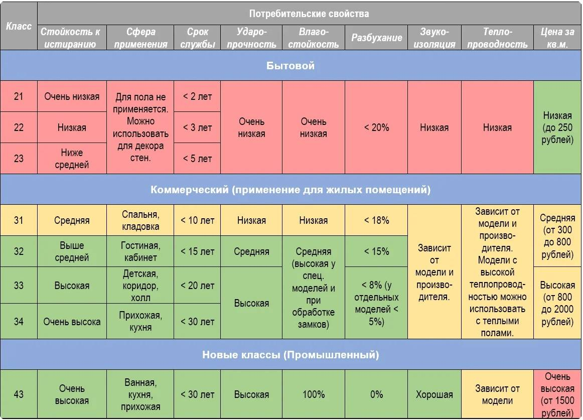 31 класс ламината, технические характеристики, размеры