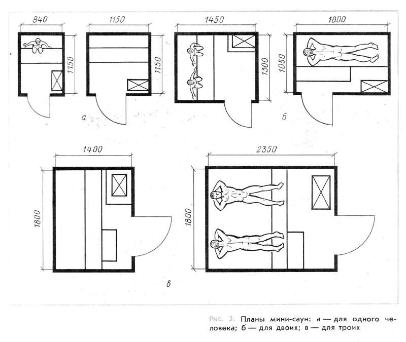 Размеры дверей для бани: стандартные самого полотна и с коробкой, длина и ширина банных проемов - в парилку, моечную, входного