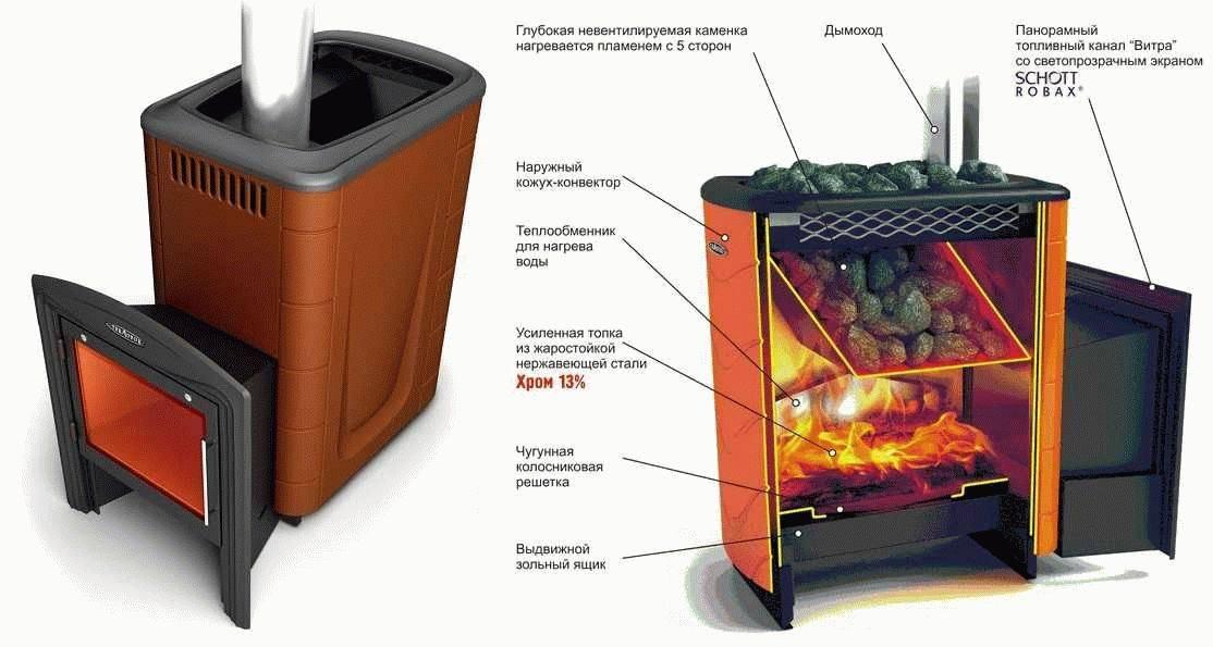 Газовая печь для бани — как сделать правильный выбор?