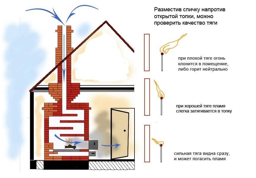 Почему дымит буржуйка при открытии дверцы и как это исправить?