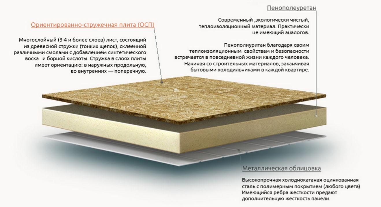 Характеристики плиты osb (осб), преимущества и недостатки плит из ориентированной стружки