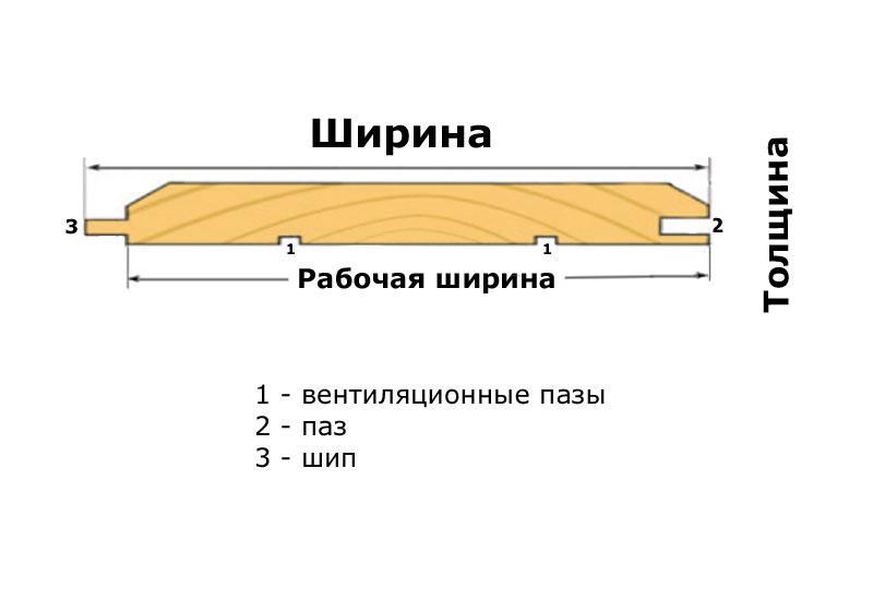 Обшивка имитацией бруса: пошаговая инструкция