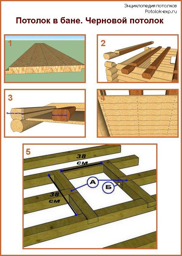 Потолок в бане: устройство, пароизоляция, отделка, как сделать правильно, фото и видео примеры