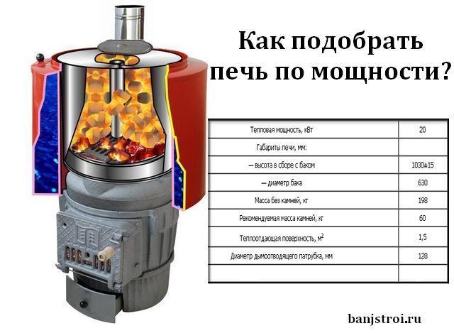Как рассчитать мощность печи для бани