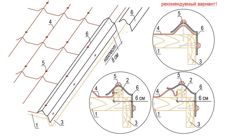 Монтаж мягкой кровли: инструкция и устройство гибкой черепицы, технология монтажа покрытия своими руками