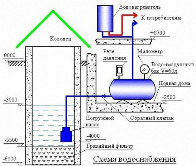 Особенности оборудования системы банного водоснабжения