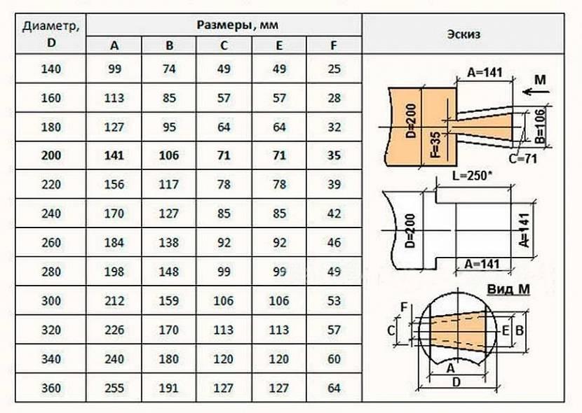 Как сделать соединение ласточкин хвост фрезером