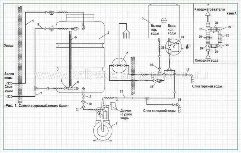 Система водоснабжения бани: особенности оборудования своими руками