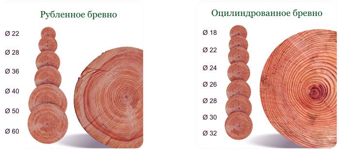 Какое бревно лучше для бани: диаметры, чем конопатить, обработка, где применять большие и огромные бревна, сколько нужно венцов