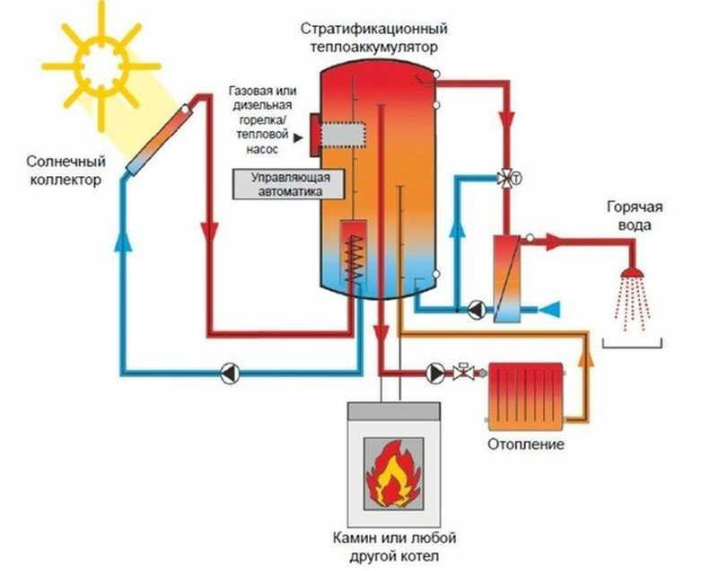 Отопление бани от печи в парной - всё об отоплении и кондиционировании