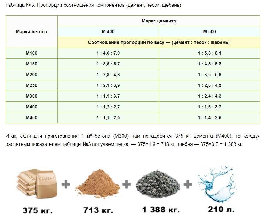 Какой нужен бетон для фундамента?
