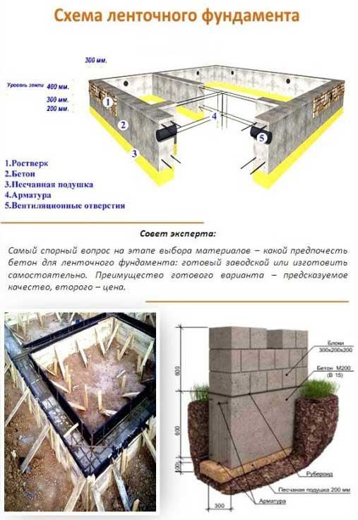 Заливка фундамента (52 фото): можно ли залить частями, как правильно заливать под дом своими руками