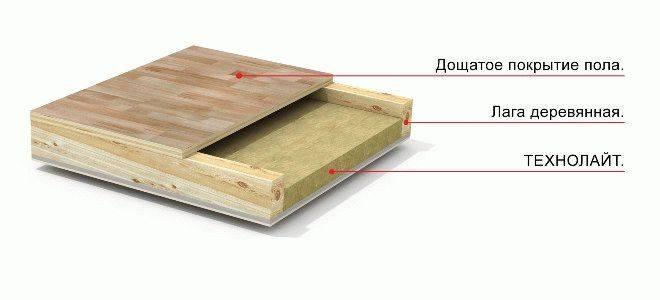 Утепление деревянного пола на лагах