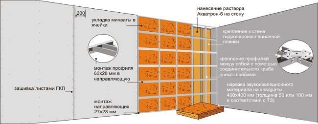 Утепление кирпичной стены минватой снаружи и изнутри: виды утеплителей (базальтовый и другие), материалы для монтажа, как правильно утеплить своими руками