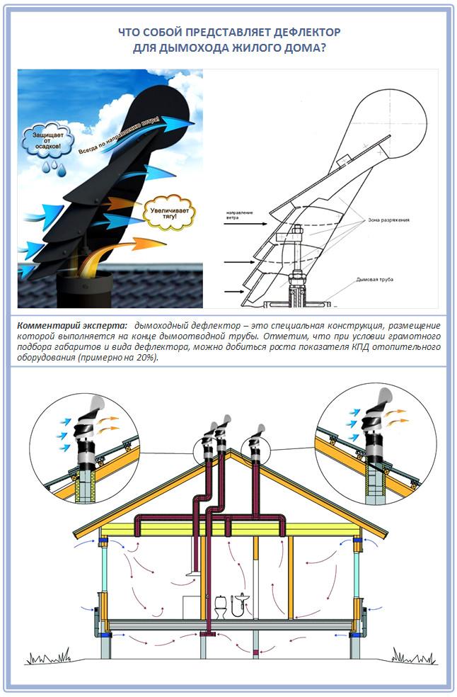 Установка дефлектора печной трубы своими руками - блог о строительстве