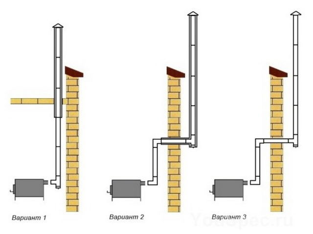 Вывод дымохода через стену - инструкция