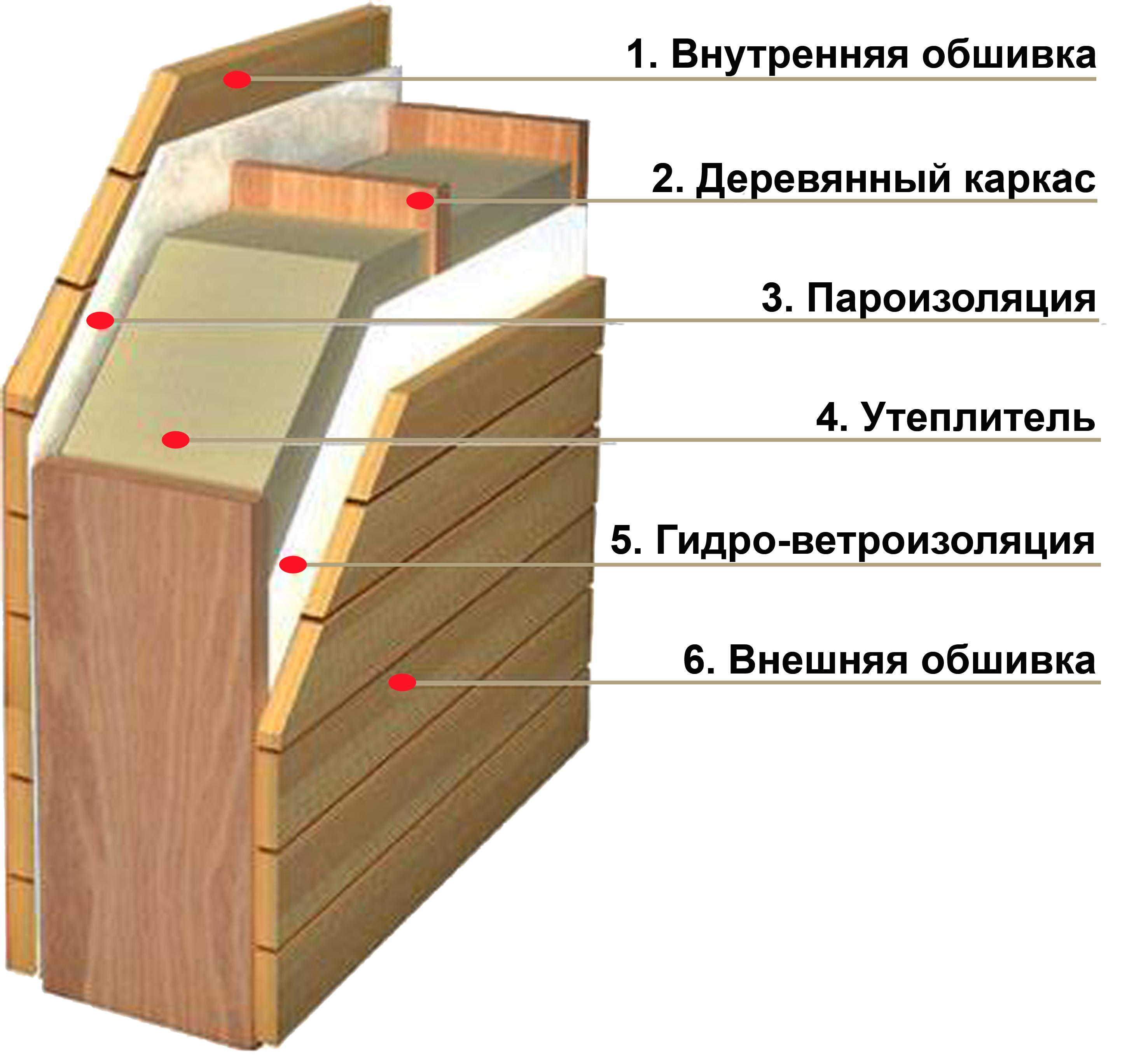 Каркасная перегородка в бане: установка, монтаж, устройство, как сделать своими руками