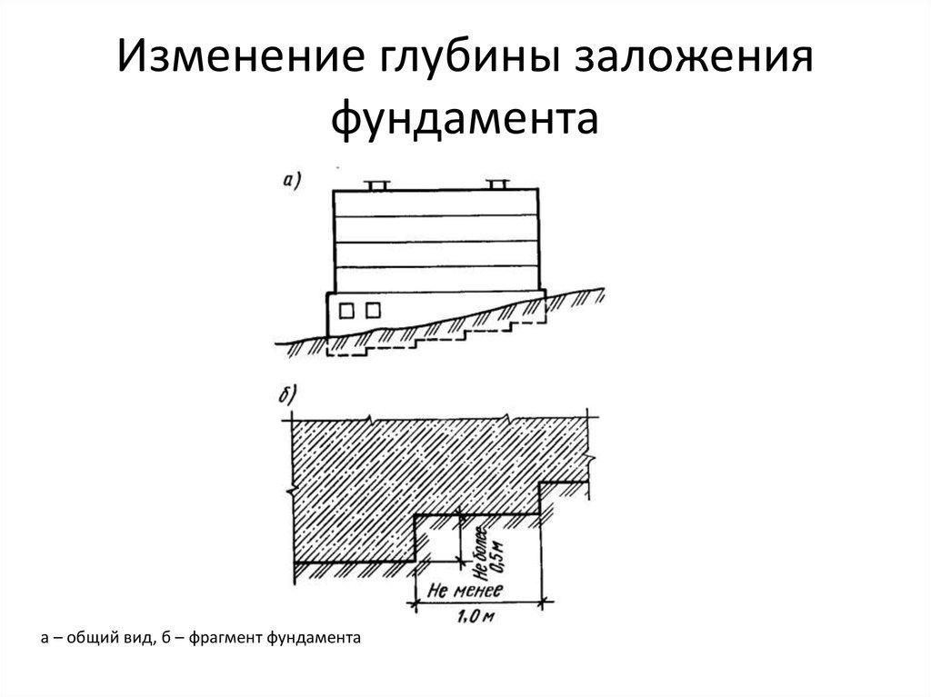 Глубина заложения фундамента: расчет для одноэтажного дома, определение нормы для двухэтажного коттеджа, каким должен быть средний показатель