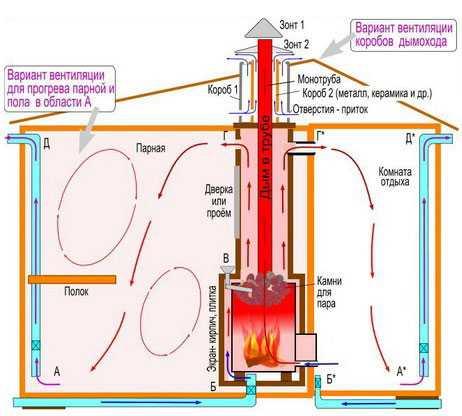Вентиляция баста в бане схема