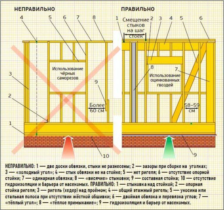"""Ошибки при строительстве каркасного дома: грубейшие 10 """"косяков"""" и их разбор на видео"""