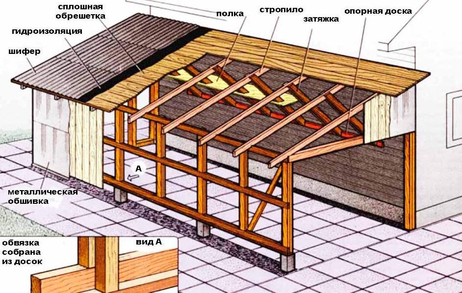 Крыша бани своими руками