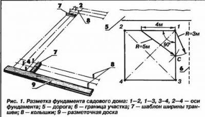 Как сделать ленточный фундамент для бани своими руками