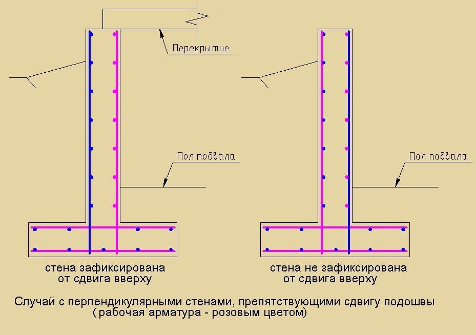 Как армировать ленточный фундамент своими руками - схемы, инструкции