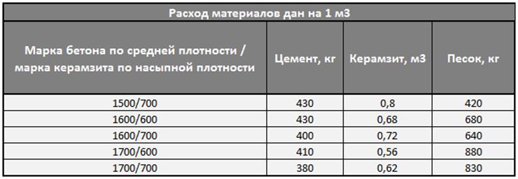 Какая плотность (удельный вес, объемный вес) у цементно песчаной стяжки кг м3