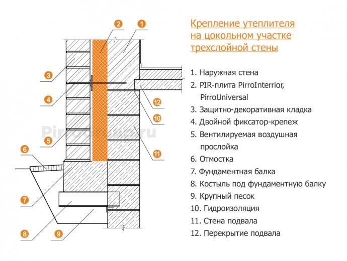 Крепление утеплителя к деревянной стене