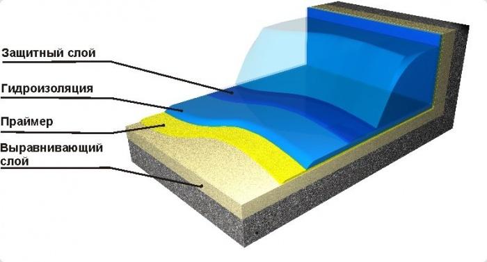 Гидроизоляция бассейнов — необходимая мера для последующего комфорта