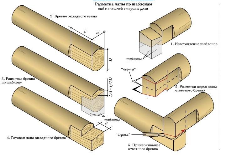 Сруб в чашу (26 фото): тонкости рубки, как рубить дом своими руками - технология и пошаговая инструкция, как срубить