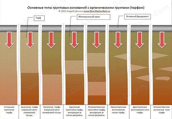 Основное свойство почвы: определение состава, характеристики типа грунта, показатели урожайности