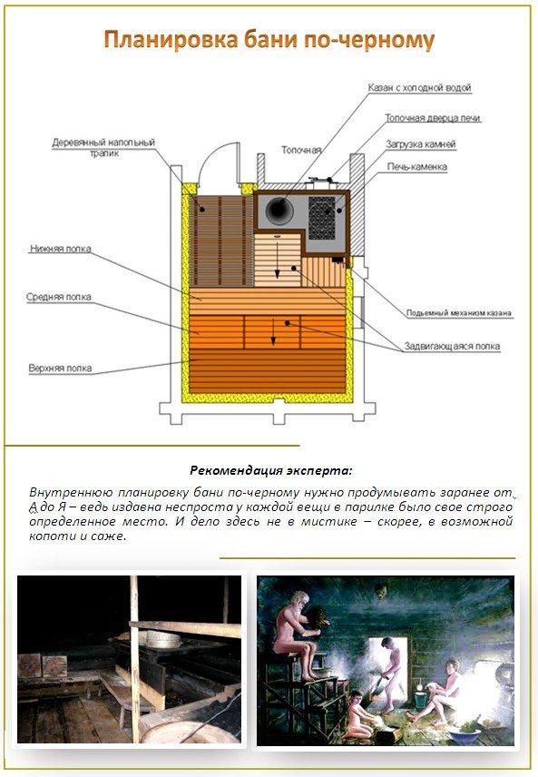 Поэтапный план строительства бани по-черному