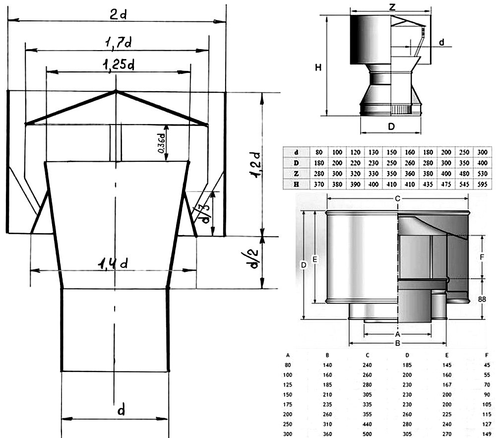 Искрогаситель на трубу: виды, на печную трубу для бани, как сделать пламегаситель для котельной своими руками