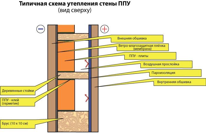 Утеплитель для стен дома снаружи — материалы, варианты, монтаж