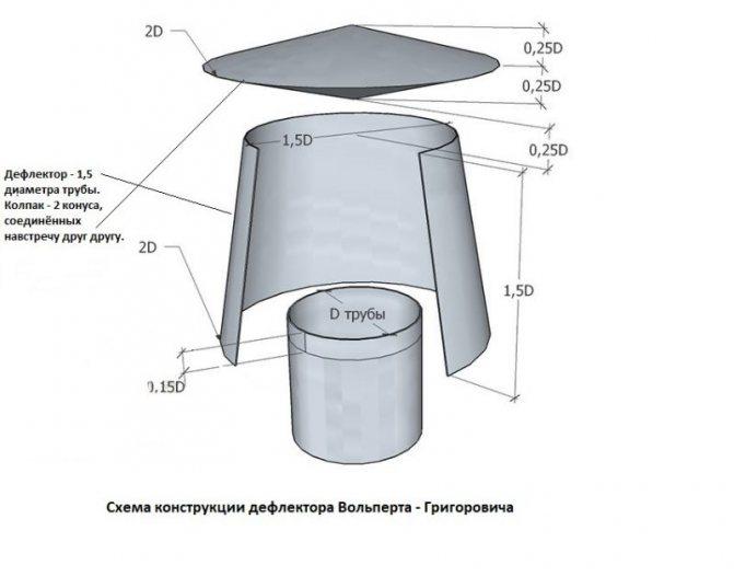 Изготовление колпака для трубы дымохода своими руками