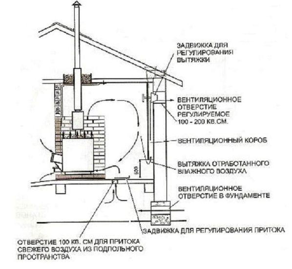 Устройство дымохода в бане для дровяной печи: элементы конструкции и правила их монтажа пошагово