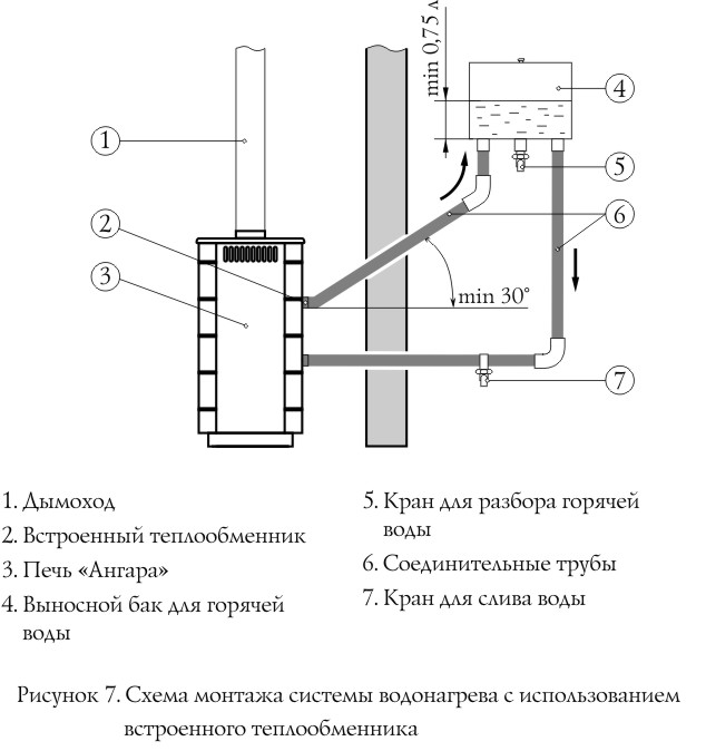 Выносной бак для бани с теплообменником