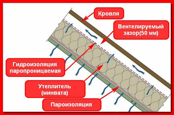 Какую пароизоляцию выбрать для потолка: какая лучше и почему?