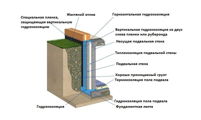 Способы гидроизоляции пола в бане
