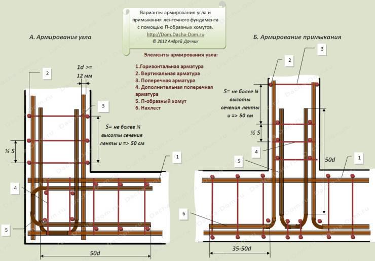 Армирование ленточного фундамента - правила, схемы, инструкции!