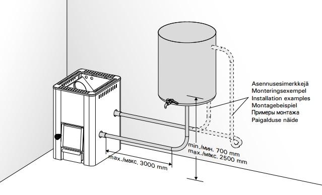 Как работает печь для бани с водяным контуром для отопления