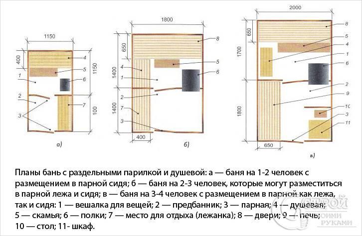 Оптимальные размеры бани: как выбрать самостоятельно