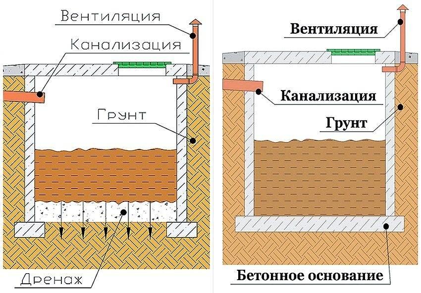 Как сделать канализацию в бане своими руками: как правильно сделать под баней с туалетом водяной затвор, схема устройства на даче колодца и дренажа, фото и видео