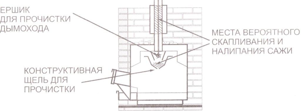 Как и чем правильно почистить трубу в бане от сажи?