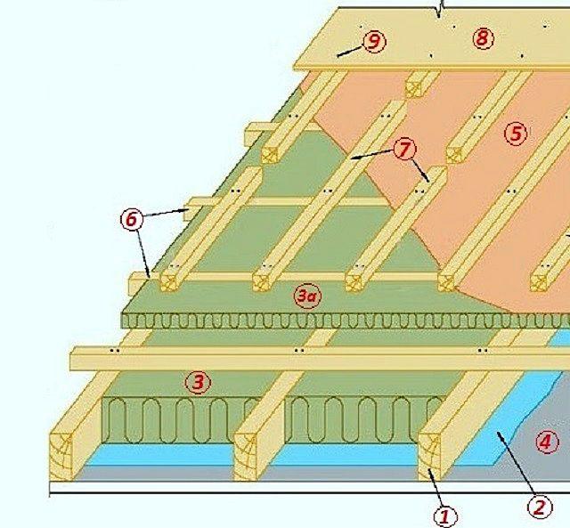 Зачем и как утеплять крышу изнутри: подробная инструкция